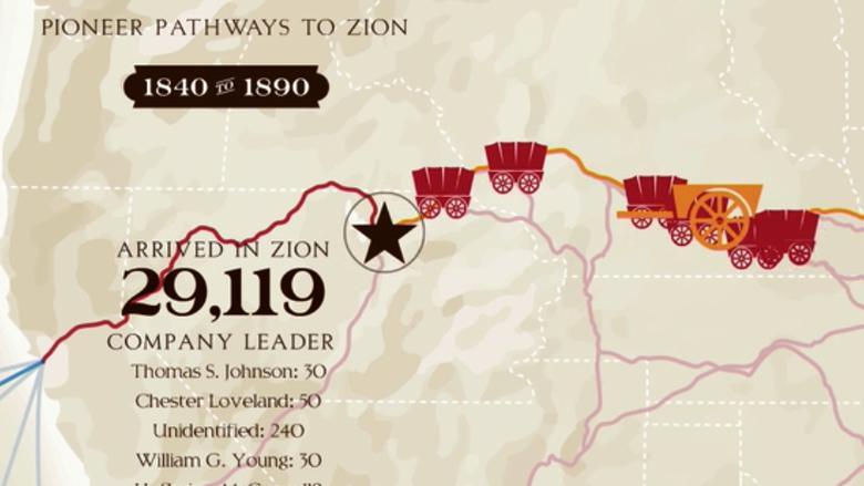 Mormon Trails Exhibit | Church History Museum